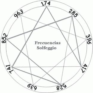 9 fréquences sacrées